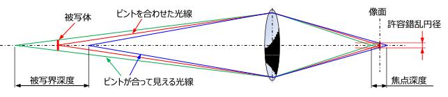 知っておきたい撮影レンズの基礎 ~レンズ選定編~ | 東芝テリー株式会社
