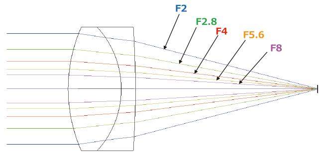 知っておきたい撮影レンズの光路図について | 東芝テリー株式会社